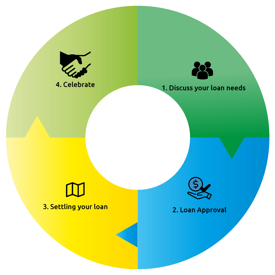 financing strategy El objeto social define las actividades que realiza y podría realizar smart eagle business development & financing strategy sl para el desarrollo de su actividad.